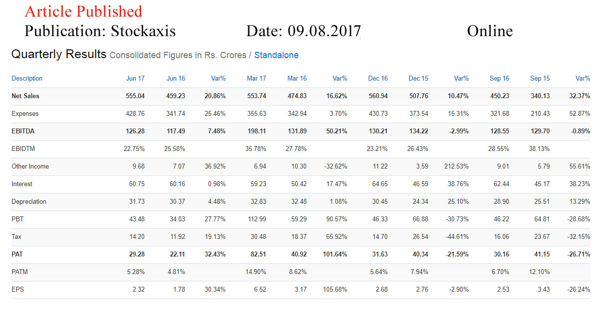 Brigade Enterprises Ltd—Stock Axis-Online